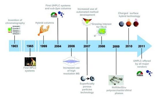 讨论的主题如下,部分项目体现在一个典型的时间轴上,如图1所示.