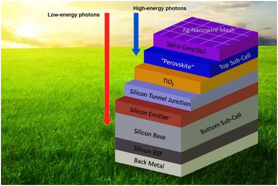 新型层叠串联太阳能电池