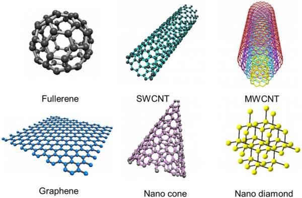 几类碳材料的微观结构