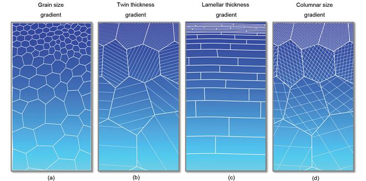 魅力尽展:梯度纳米结构材料