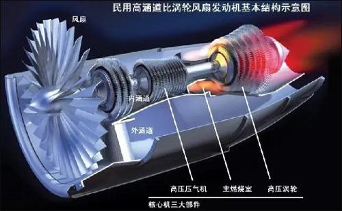 世界上最先进的航空发动机用的新材料是它们