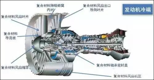 世界上最先进的航空发动机用的新材料是它们.