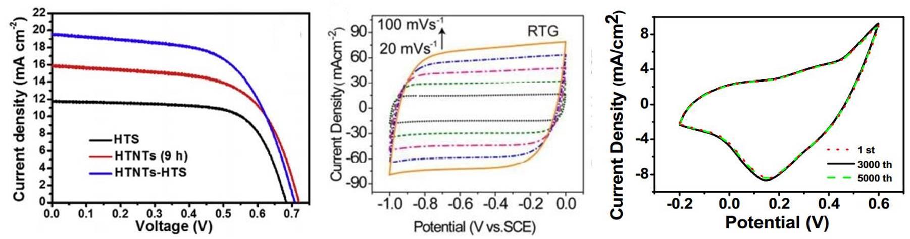 中间为循环伏安法测试电容行为较强的碳材料;右图为含有氧化还原行为