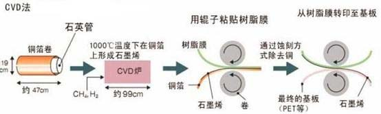 """石墨烯(Graphene)是由碳原子构成的只有一层原子厚度的二维晶体,2004年,英国曼彻斯特大学物理学家安德烈?盖姆和康斯坦丁?诺沃肖洛夫,成功从石墨中分离出石墨烯,因而获得了诺贝尔物理奖。石墨烯具有完美的二维晶体结构,它的晶格是由六个碳原子围成的六边形,厚度为一个原子层,碳原子之间由σ键连接,结合方式为sp2 杂化,这些σ键赋予了石墨烯极其优异的力学性质和结构刚性,甚至可以比金刚石还硬100倍。石墨烯因其轻薄、强度大、韧性好、导电导热性能强大被称为""""黑金&rdqu"""