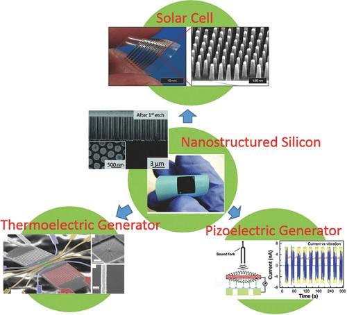 图5 基于硅纳米结构的柔性太阳能电池,热电发电机以及压电发电机