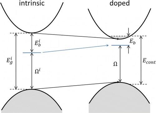 掺杂对本征二维半导体材料能带结构的影响