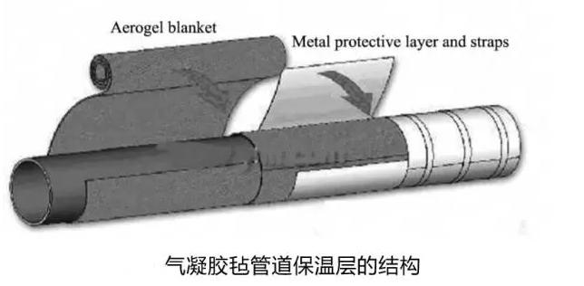 与传统保温材料相比气凝胶保温结构保温性能明显好于其他材料.