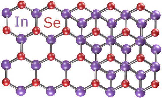 """利用这种技术,人们第一次制备出了高质量的原子级的硒化铟薄膜,其在室温下的电子迁移率达在2,000cm2 / Vs,显著高于硅材料。在更低的温度下这个值还会增大。 目前在实验室人们制备出了几微米的硒化铟材料,与人类头发的横截面相当。研究人员认为,通过利用现有广泛生产大面积石墨烯片的方法,硒化铟也可以很快在商业水平上生产。 论文的共同作者、(NGI)英国国家石墨烯研究院主任Vladimir Falko教授说:""""NGI开发的用于将原子层材料分离成高质量二维晶体的技术为寻找新的光电材料提供了巨大的机会"""