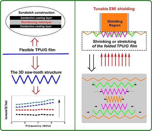 宁波材料所在电磁屏蔽材料结构设计方面取得进展