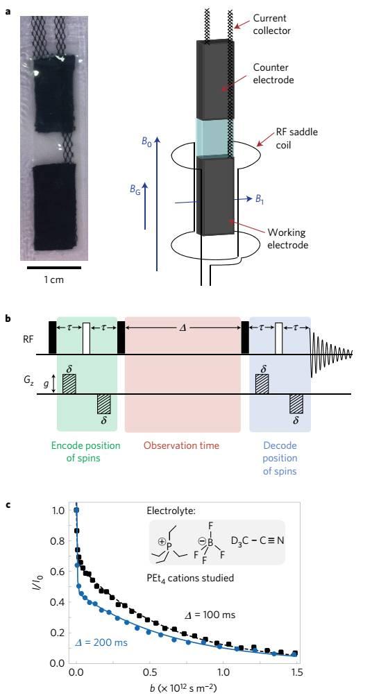 nmr 光谱对超级电容器中的离子扩散进行了直接测量