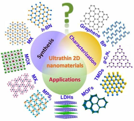 这些结构包括单层黑磷以及最近的单层砷烯,锑烯和铋烯等.