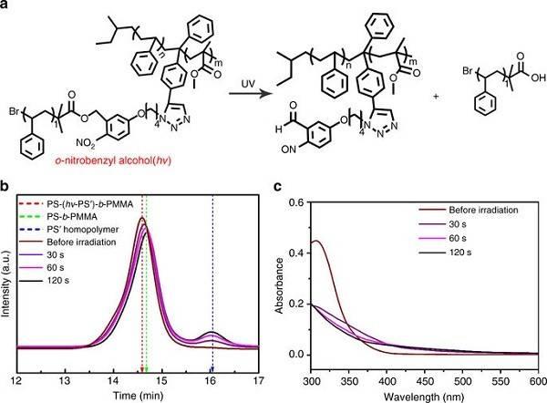 nature 子刊:使用光可裂解性的杂臂嵌段共聚物制造线点双纳米图案
