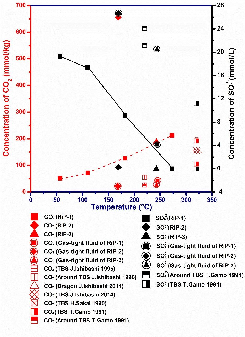 深海热液系统作为20世纪地球科学重大发现,沟通了不同圈层之间的物质能量交换。近年来,高温热液喷口流体理化性质及其对大洋环境影响已成为热液活动新的研究热点。温度、压力变化以及海水混入的影响会明显改变热液喷口流体的化学成分或浓度,尽管科学家使用保真取样方法进行实验室分析取得了较为贴近的数据,但由于取样方法的限制而一直无法获取高温热液喷口内流体的准确样本,造成分析数据与实际仍有明显差异。研究团队攻克了光学镜头耐高温和高浓度颗粒附着对光学系统的影响等国际技术难题,成功研制出国际首台耐高温(450oC)的热液流体拉