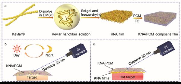 凯夫拉纳米纤维气凝胶薄膜的制备,与相变材料的复合及其隐身结构示意
